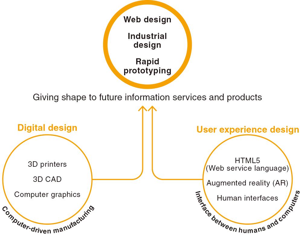 Information Networking Digital Design Course Faculty Of Information Networking For Innovation And Design Toyo University