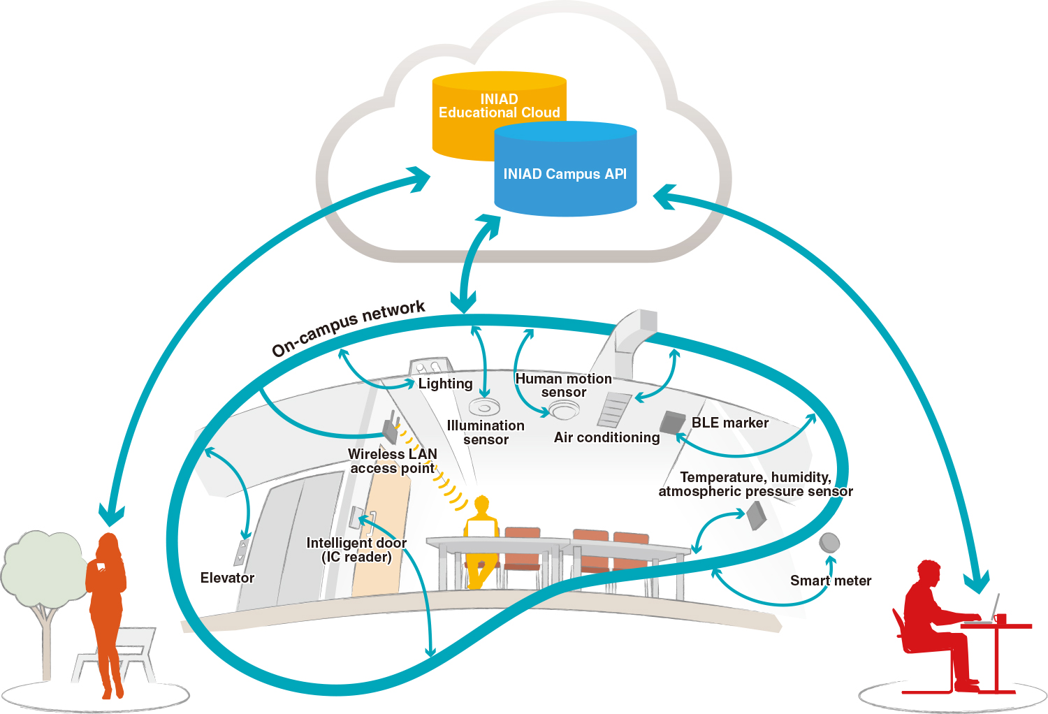 Campus of the Future with the IoT integration | Faculty of